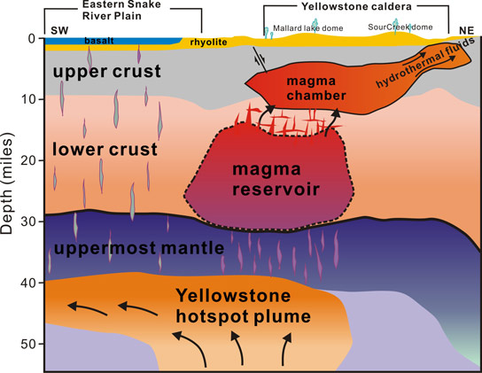 Newly Discovered Yellowstone Reservoir of Partly Molten Rock is Four Times Bigger than Shallower Chamber