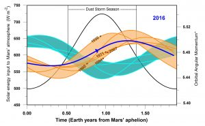 Study Predicts Next Global Dust Storm on Mars