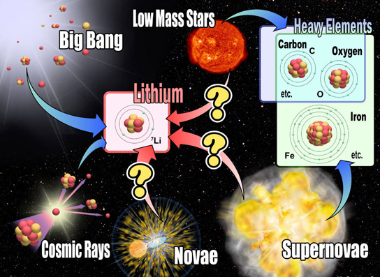 Nova Explosions are Major Lithium Factories in the Universe