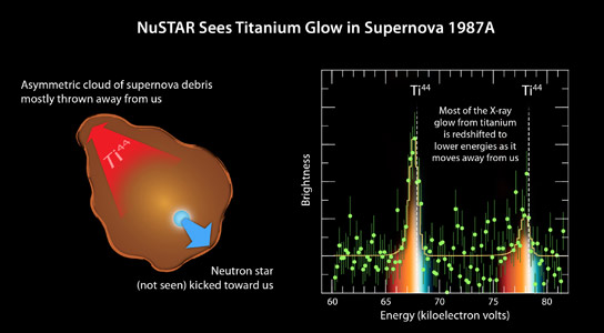 NuSTAR Finds Lopsided Star Explosion