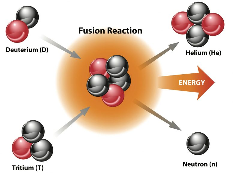 Nuclear Fusion Reaction