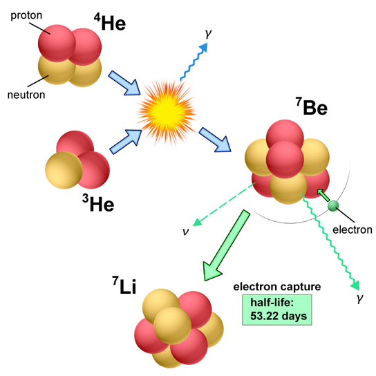 nucleosynthesis lithium Nucleosynthesis the big bang model predicts that nucleosynthesis, the process by which the elements formed, began approximately 100 seconds after the big bang driven by the immense temperature and pressure, nuclear fusion.