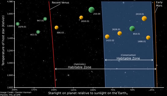 Number of Potentially Habitable Planets is Greater Than Previously Thought