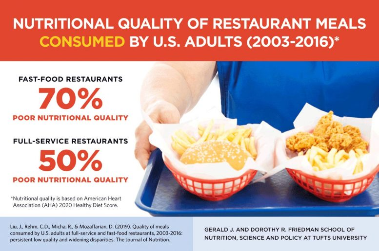 Nutritional Quality of Restaurant Meals
