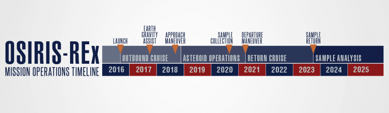 OSIRIS REx Mission Operations Timeline