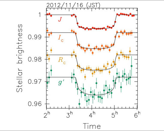 Observation Data of the Transit of Exoplanet GJ3470b