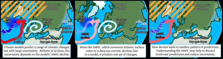 Ocean Circulation Is Key to Climate Change Predictions