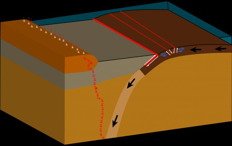 Ocean Crust Slides Under Continental Crust at a Steep Angle