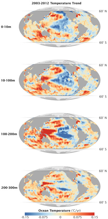 Oceans Temporarily Hide Global Warming