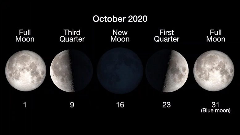 October 2020 Moon Phases