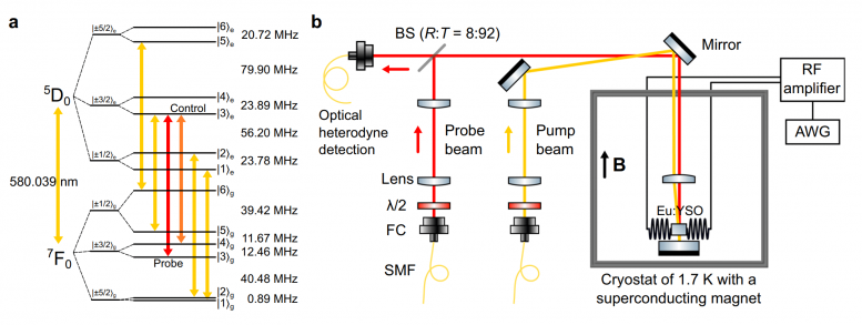 One-Hour Coherent Optical Storage in an Atomic Frequency Comb Memory