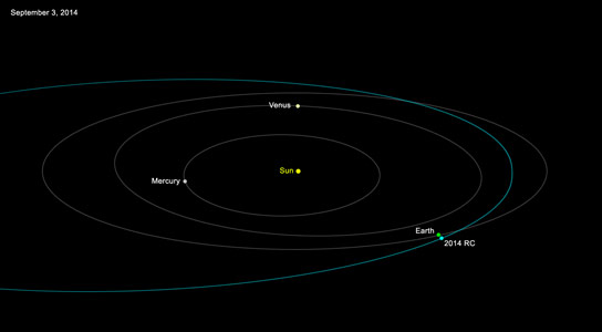 Orbit Path of Near Earth Asteroid 2014 RC