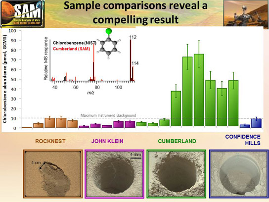 Organic Chemical Detected in the Cumberland Rock Sample from Mars