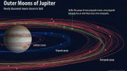Outer Moons of Jupiter