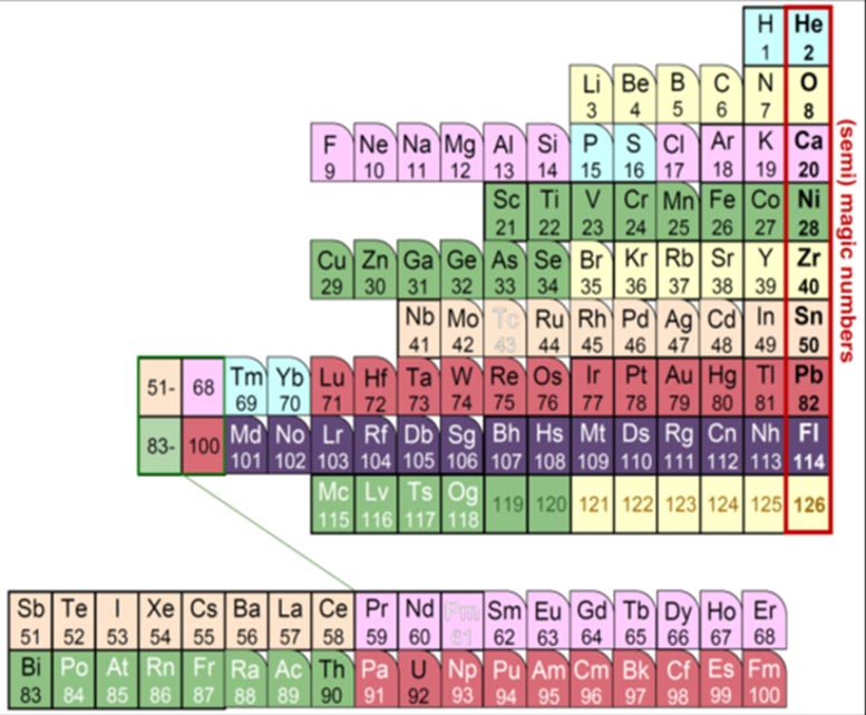 Outline of the Nuclear Periodic Table