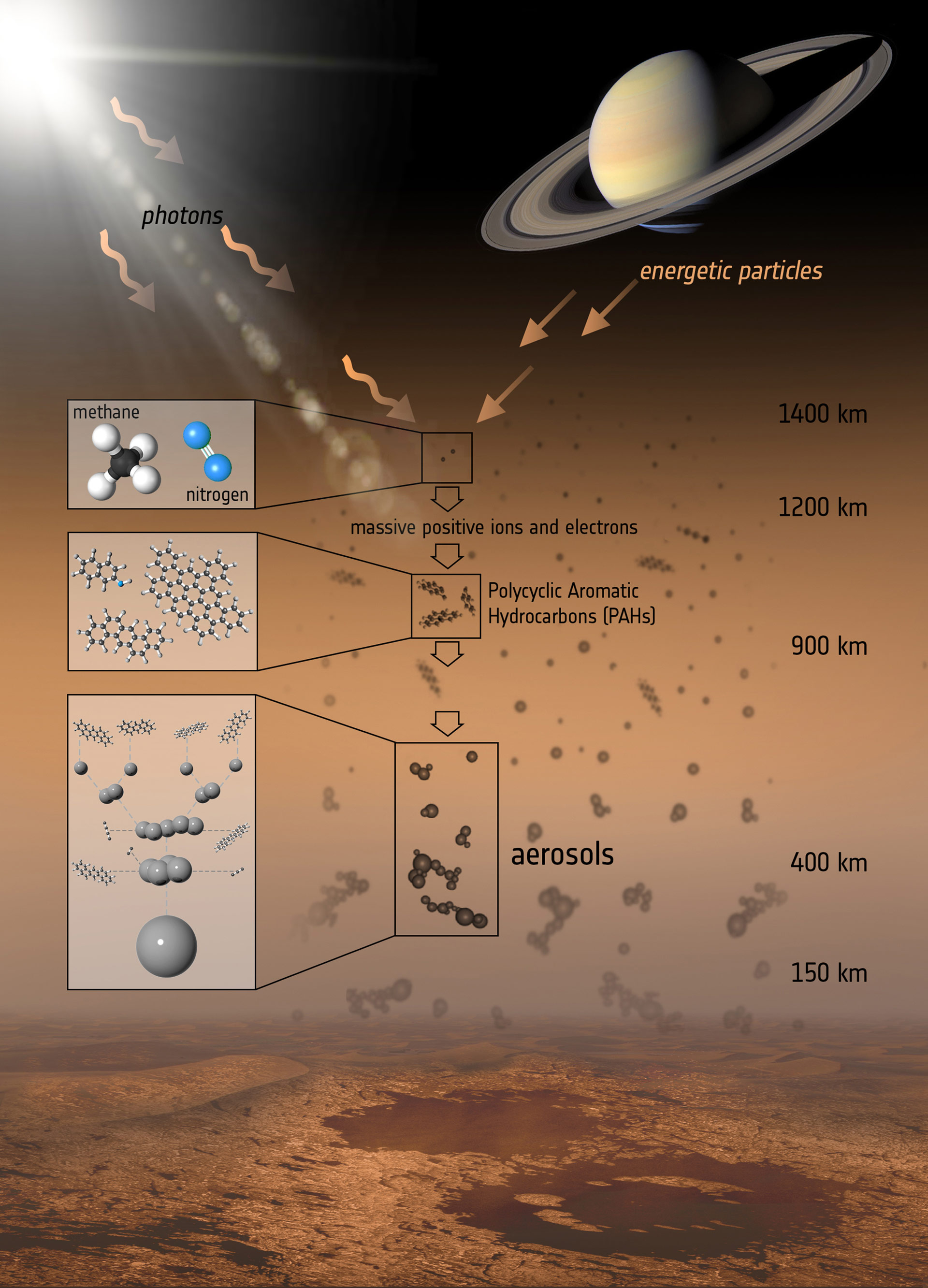 Cassini Data Confirms Pahs Play Major Role In Production Of Lower Mission To Saturn Diagram The Spacecraft Haze On Titan This Illustration
