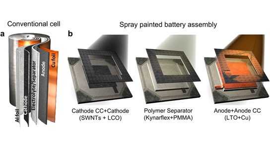 Paintable battery concept