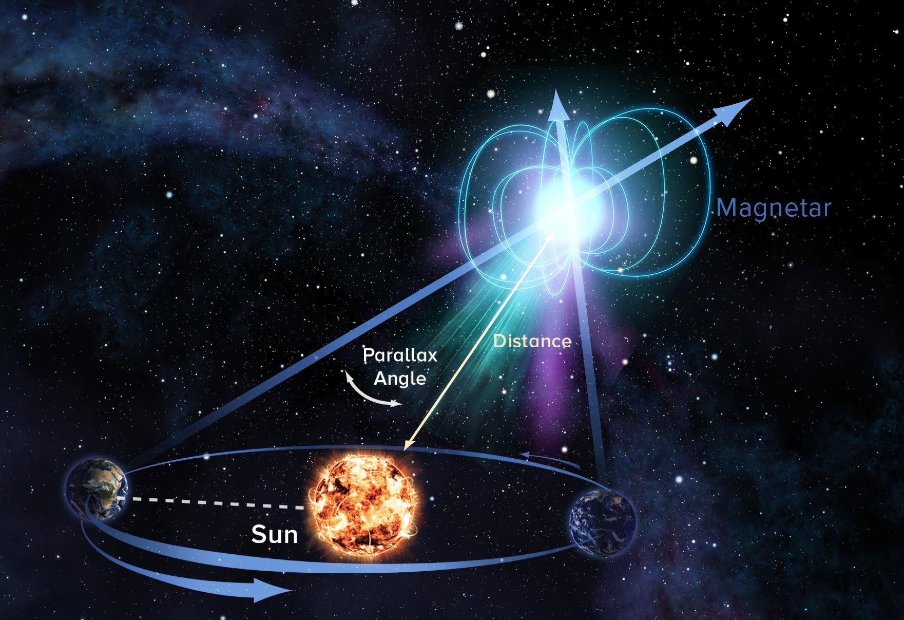 Closing In on Source of Fast Radio Bursts: VLBA Makes First Direct Distance Measurement to Magnetar - SciTechDaily