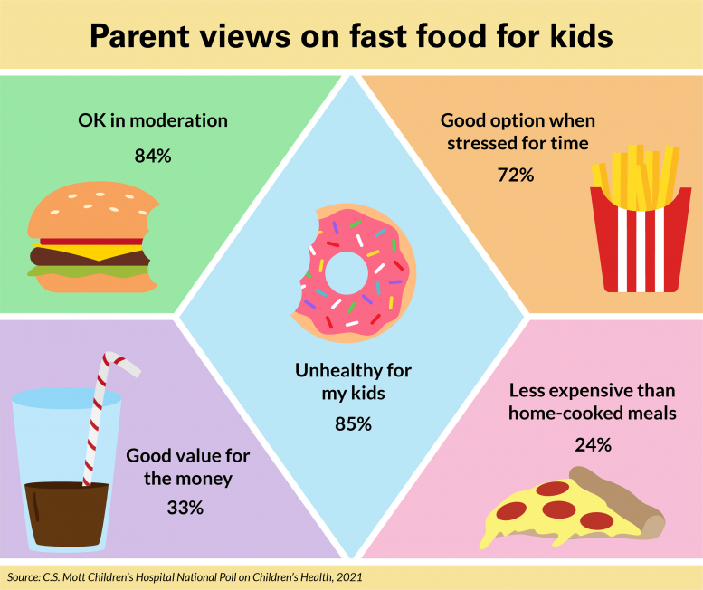 Parents Views on Fast Food for Kids