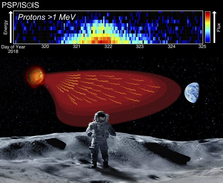 Particle Bursts Pose Threat to Astronauts