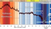 Past and Future Global Temperature Trends