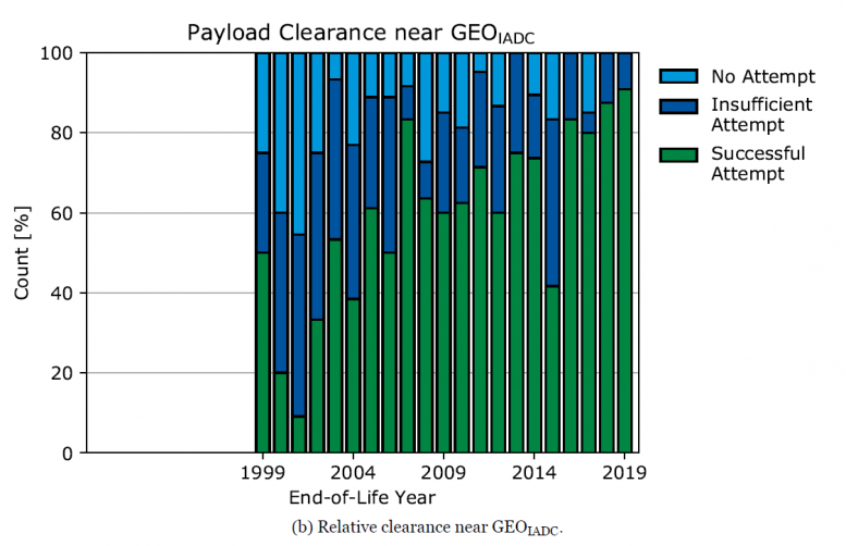 Payload Clearance Near FEO