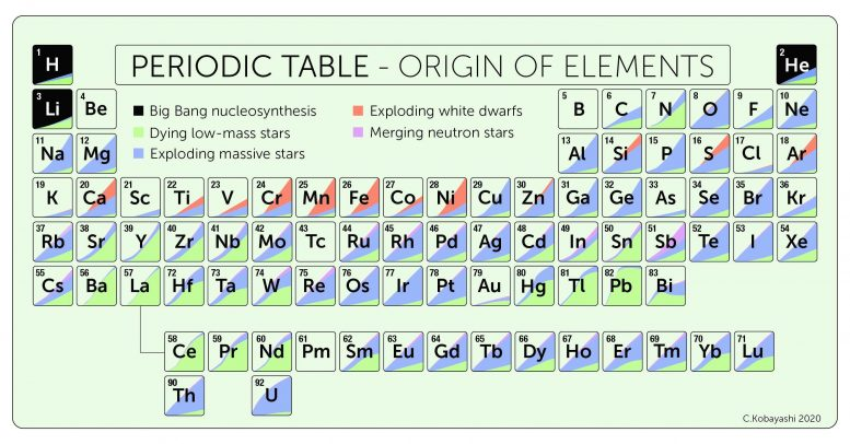 Periodic table of elements that occur naturally