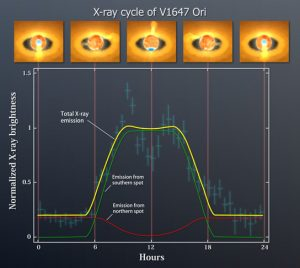 Periodic X-ray emission from V1647 Ori