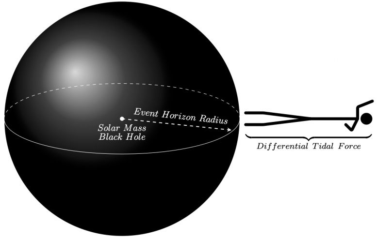 Person Approaches Black Hole Event Horizon