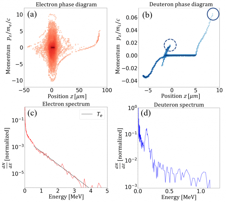 Phase Space Diagrams Electrons and Deuterons