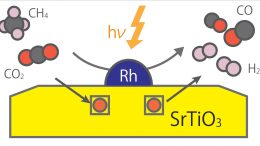 Photocatalytic Uphill Conversion Natural Gas