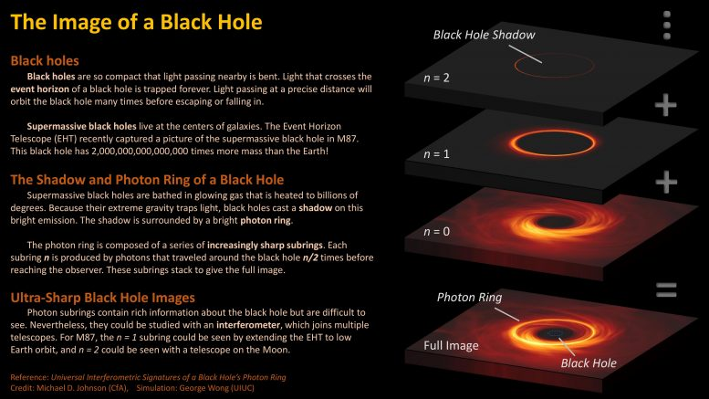 Photon Ring Infographic