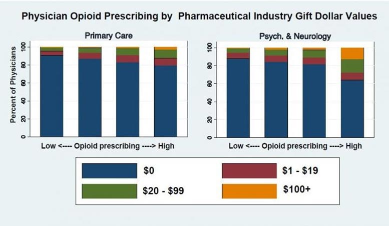 Physician Opioid Prescribing Chart