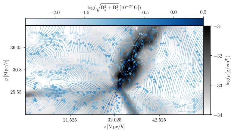 Physicists Calculate the Original Magnetic Field in Our Cosmic Neighbourhood