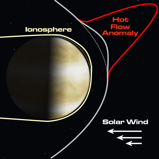 Planet Sized Space Weather Explosions at Venus