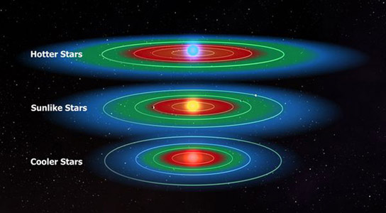 Planets in the Habitable Zone around Most Stars