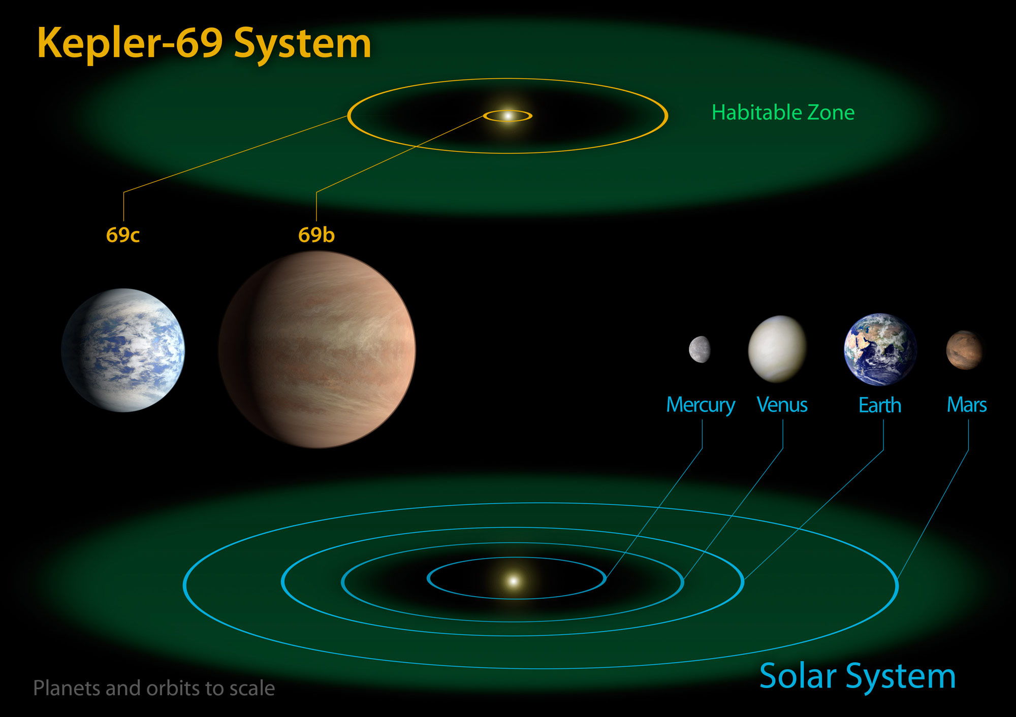 an examination of the number and discovery of habitable earth sized planets in 22 of sun like stars  Those yawning over yet another discovery of habitable-zone planets may not fully appreciate that priorities are there are probably a lot of other small stars with a similar number of planets but finding seven transiting earth-sized planets in such a small sample suggests.