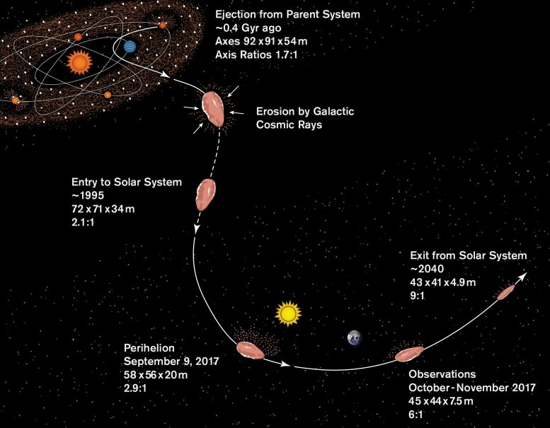 Plausible History for 'Oumuamua