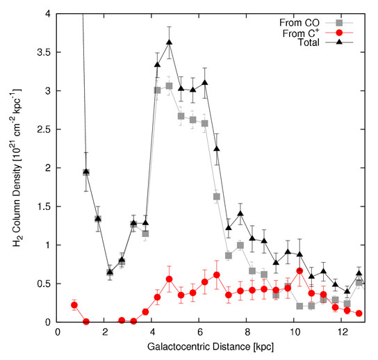 Plot Distribution of Molecular Gas Across the Plane of the Milky Way