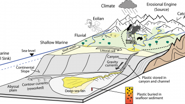 Plastic Pollution in the Deep Sea: A Geological Perspective on a Global Problem
