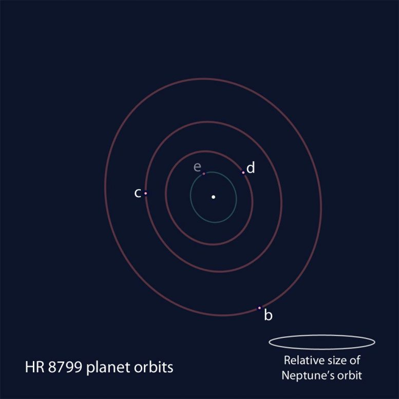 Positional Schematic of the Members of the HR 8799 Exoplanet System