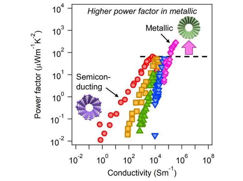 Power Factor Vs. Conductivity for Purely Semiconducting and Metallic CNT Films