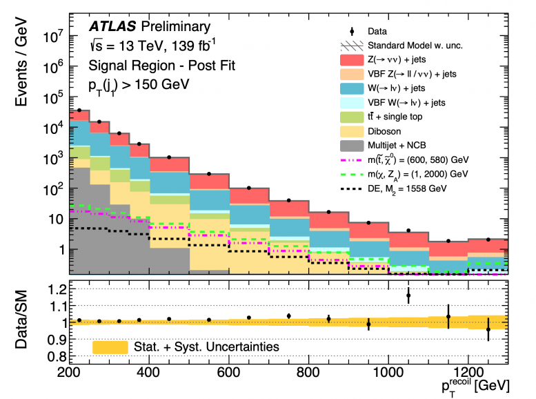 Precision Search for Dark Matter Physics Briefing
