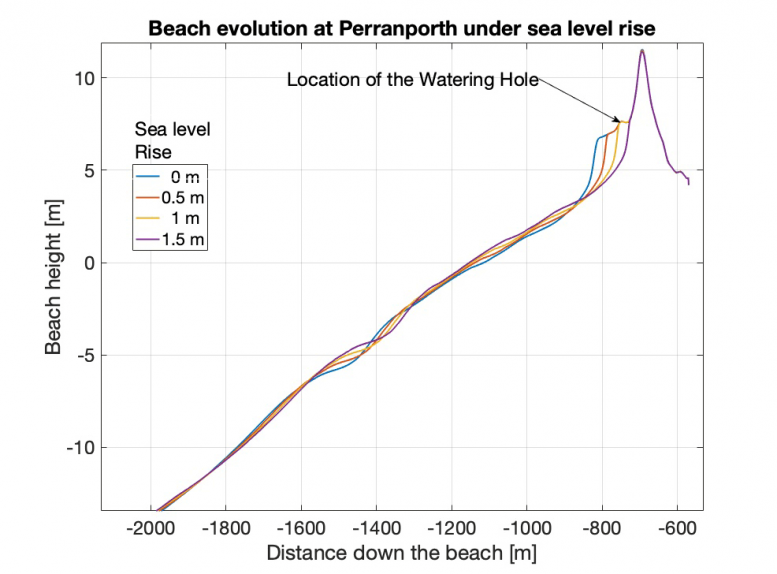 Predicted Effects of Sea-Level Rise Perranporth