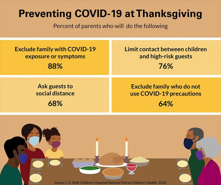 Preventing COVID-19 at Thanksgiving