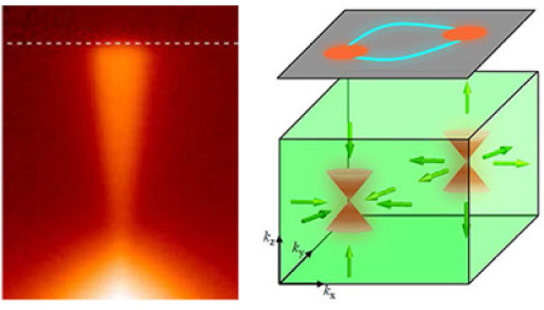 Princeton Researchers Discovered a New Quantum Effect