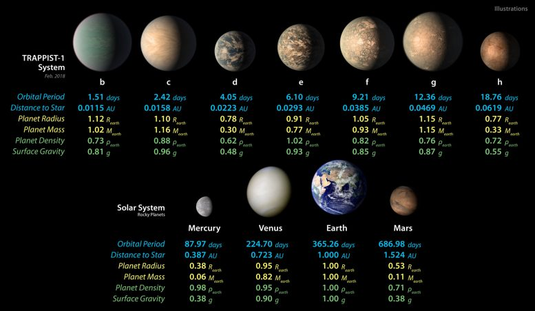 Properties of the Seven TRAPPIST-1 Planets