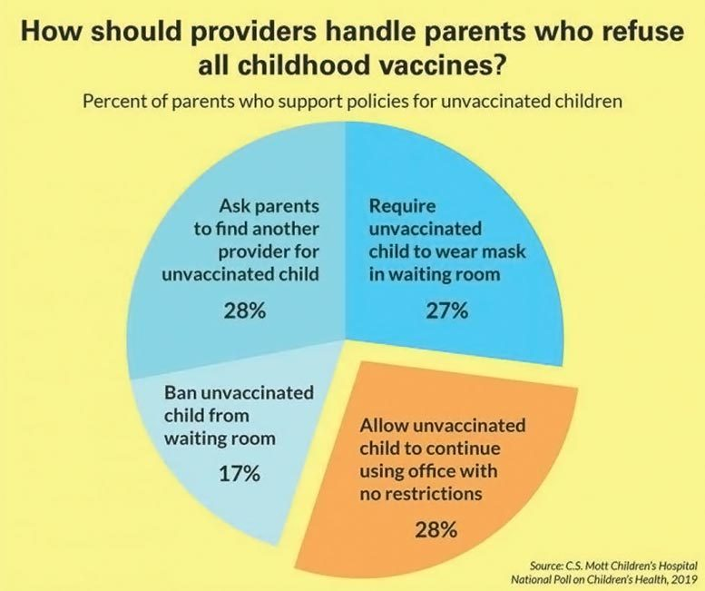 Providers Parents Childhood Vaccines Chart