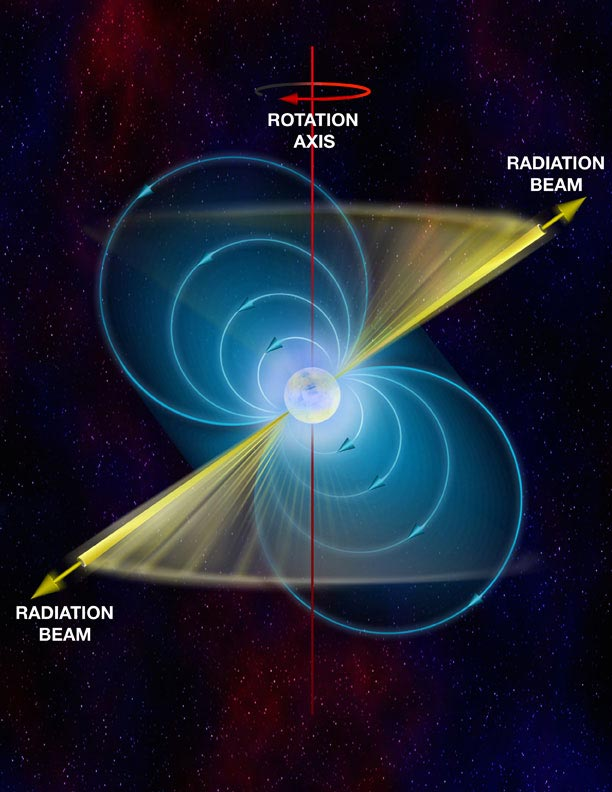 Pulsar or Rapidly Spinning Neutron Star