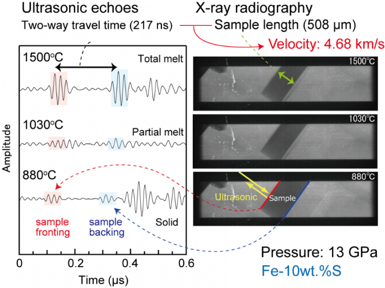 Pulsed Wave Sound Velocity Measurements